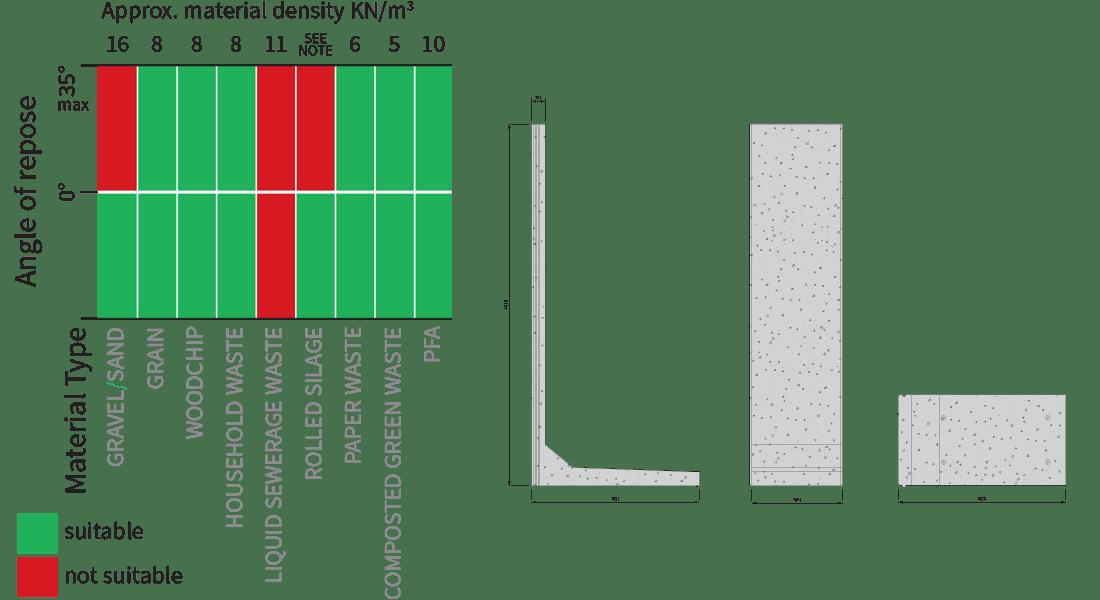 Concrete Retaining Wall L Bloc Poundfield