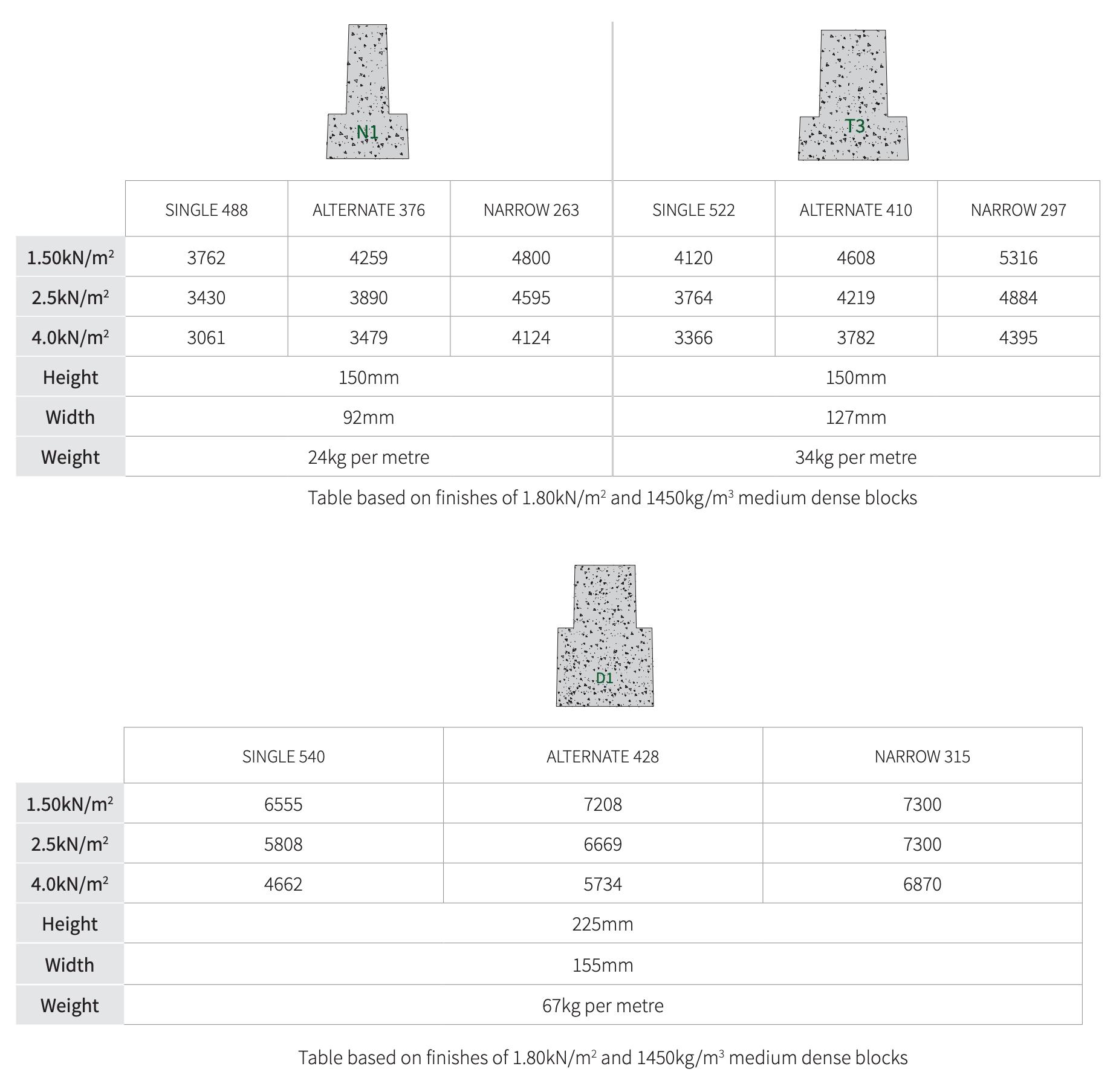 Beams comparison table